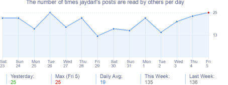 How many times jaydarl's posts are read daily
