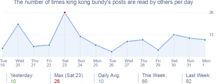 How many times king kong bundy's posts are read daily