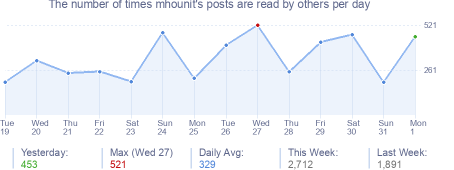 How many times mhounit's posts are read daily