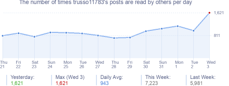 How many times trusso11783's posts are read daily