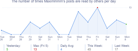 How many times Maximmmm's posts are read daily