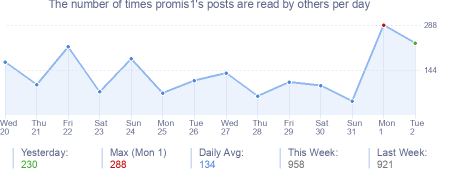 How many times promis1's posts are read daily