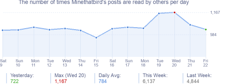 How many times Minethatbird's posts are read daily