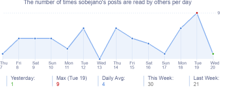 How many times sobejano's posts are read daily