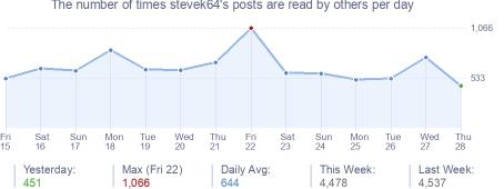 How many times stevek64's posts are read daily
