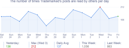 How many times Trademarked's posts are read daily