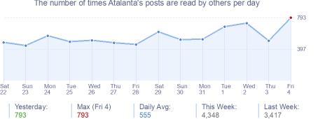How many times Atalanta's posts are read daily