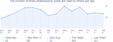 How many times sheaosaurus's posts are read daily
