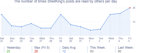 How many times ShellKing's posts are read daily