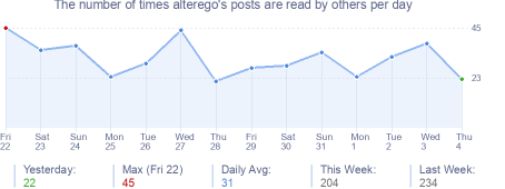 How many times alterego's posts are read daily