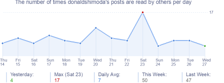 How many times donaldshimoda's posts are read daily