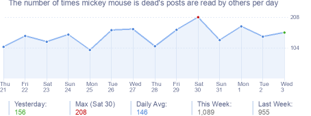 How many times mickey mouse is dead's posts are read daily