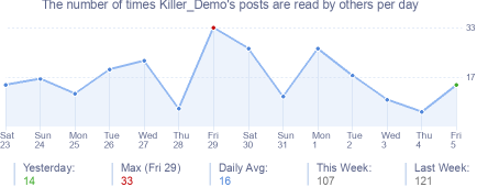 How many times Killer_Demo's posts are read daily