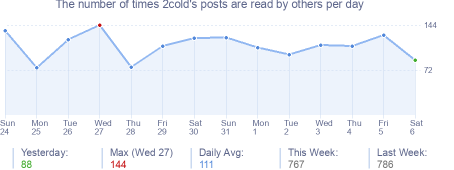 How many times 2cold's posts are read daily