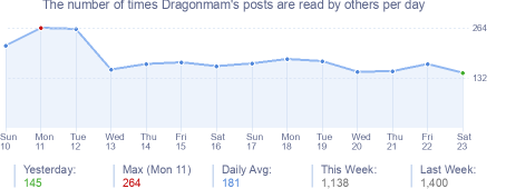 How many times Dragonmam's posts are read daily