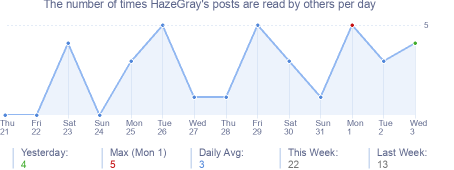 How many times HazeGray's posts are read daily