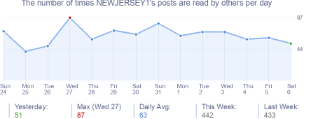 How many times NEWJERSEY1's posts are read daily