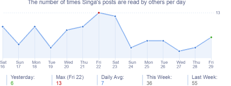 How many times Singa's posts are read daily