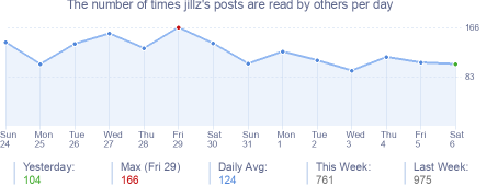 How many times jillz's posts are read daily
