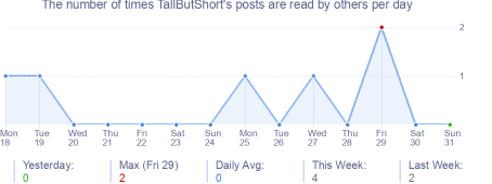 How many times TallButShort's posts are read daily