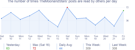How many times TheMoonandStars's posts are read daily