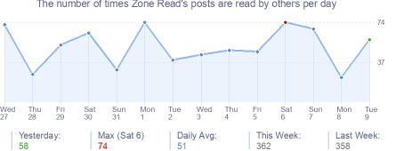 How many times Zone Read's posts are read daily