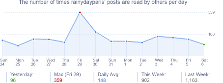 How many times rainydayparis's posts are read daily