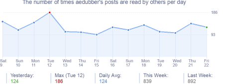 How many times aedubber's posts are read daily