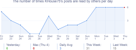 How many times KHouse75's posts are read daily