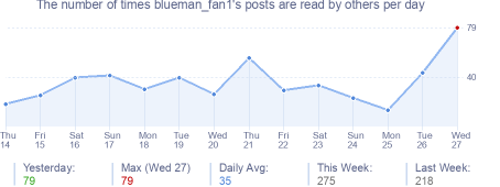 How many times blueman_fan1's posts are read daily