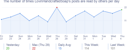 How many times LovinHandcraftedSoap's posts are read daily