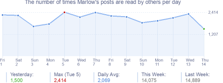 How many times Marlow's posts are read daily