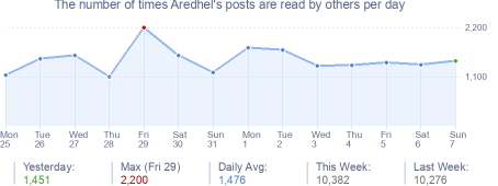 How many times Aredhel's posts are read daily