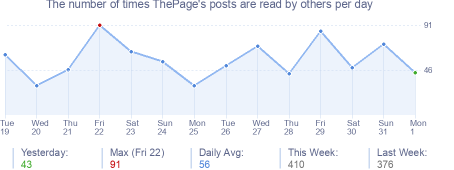 How many times ThePage's posts are read daily
