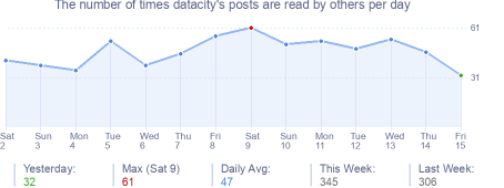 How many times datacity's posts are read daily
