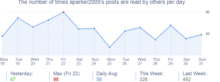 How many times aparker2005's posts are read daily