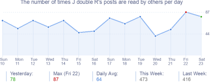 How many times J double R's posts are read daily