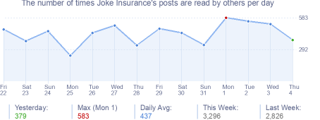 How many times Joke Insurance's posts are read daily
