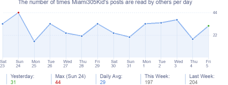 How many times Miami305Kid's posts are read daily