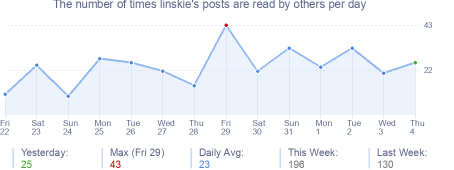 How many times linskie's posts are read daily