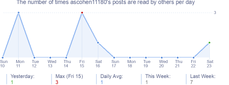 How many times ascohen11180's posts are read daily