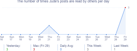 How many times Jude's posts are read daily