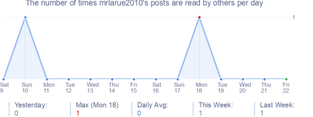 How many times mrlarue2010's posts are read daily