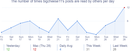 How many times bigcheese11's posts are read daily