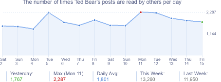 How many times Ted Bear's posts are read daily