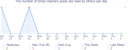 How many times Galina's posts are read daily