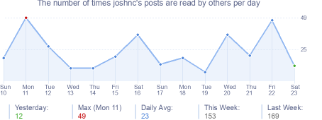 How many times joshnc's posts are read daily
