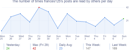 How many times frances125's posts are read daily