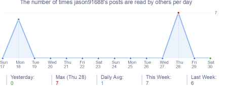 How many times jason91688's posts are read daily