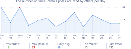 How many times Pama's posts are read daily
